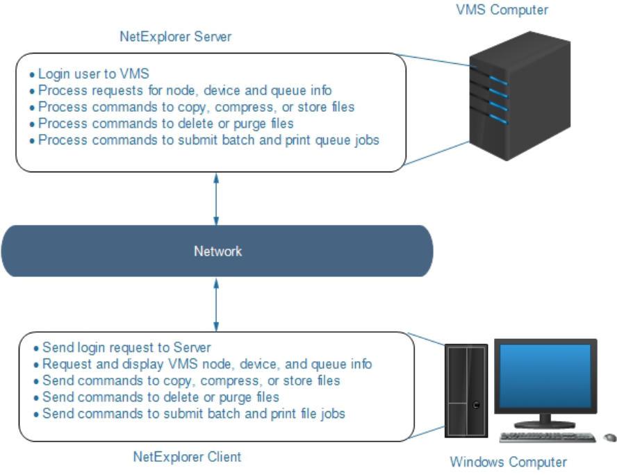 NetExplorer - Windows view of OpenVMS